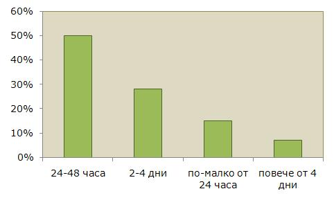 Каква беше продължителността на страничните ефекти, които наблюдавахте?